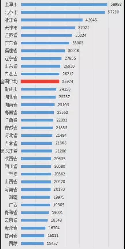 2017海南省人均gdp_微视频何立峰:厉害了我的国!2017年人均GDP增长900美元左右