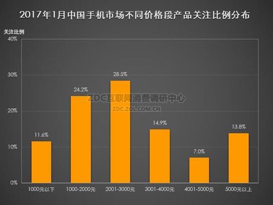 (图)2017年1月中国手机市场不同价格段产品关注比例