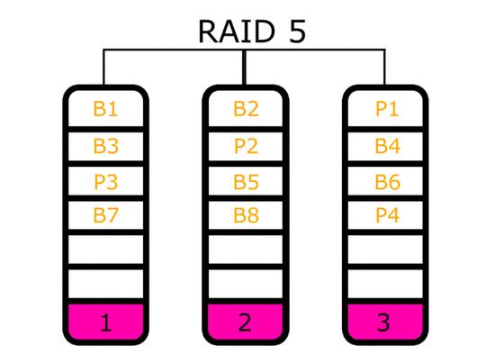 家用NAS搭建RAID指南 总有一款适合你
