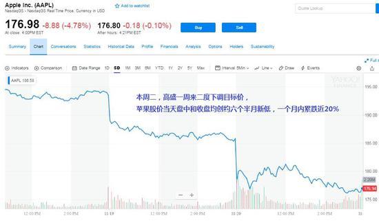 苹果创六个半月新低 高盛重申中国市场需求疲软