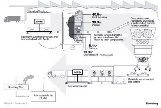 iPhone回收流程,图片来源:彭博