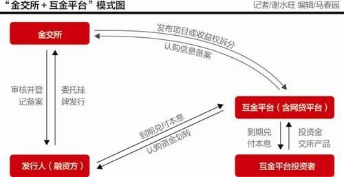 千元就能在线购买私募性质产品?互金平台联姻金交所乱象