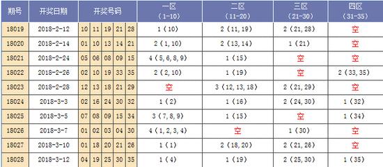 [海天]大乐透18029期推荐:凤尾关注30 31 32