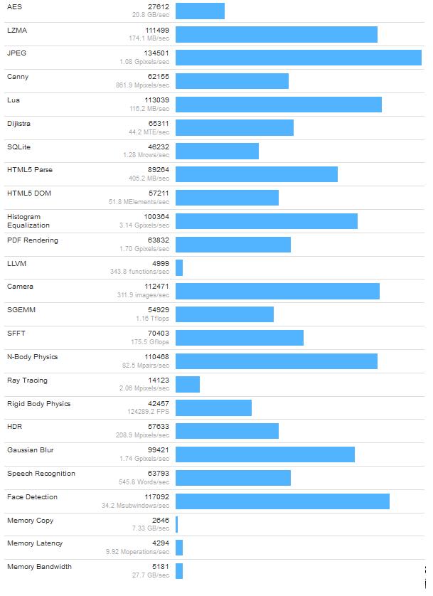 Intel首款32核Xeon E5 v5跑分现身的照片 - 5