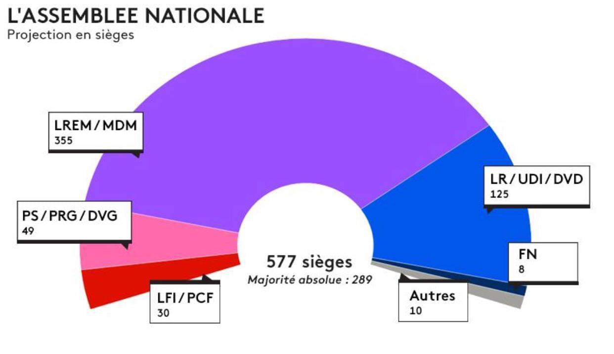 法国:出口民调显示马克龙政党成议会选举最大赢家