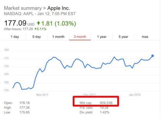 创历史新高 苹果重返9000亿美元市值