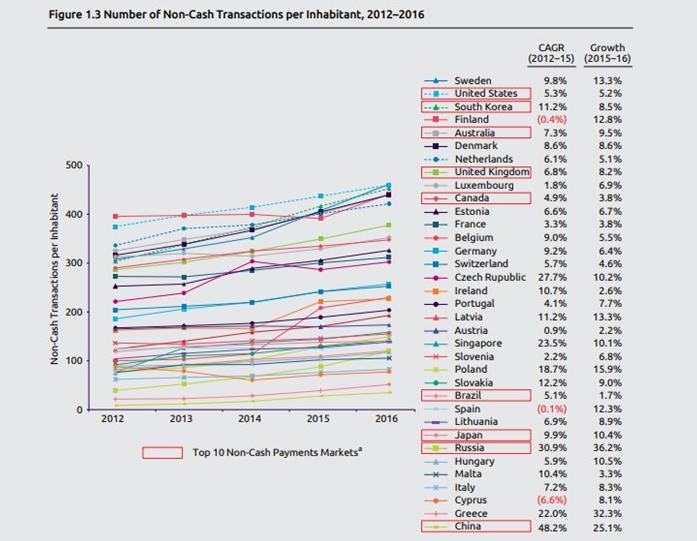 2016年无现金支付次数美国第1中国第3但即将超越