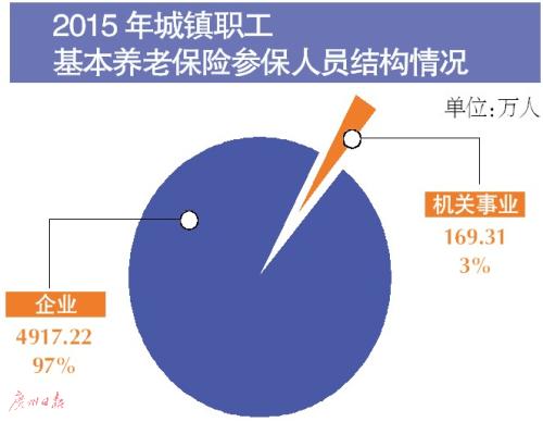 """""""五险""""亮家底 职工养老参保人数增5.8%_金羊网新闻"""