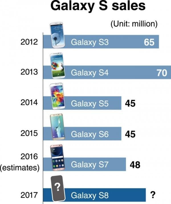 三星有望在2/3月展示Galaxy S8 预估出货量为6000万台的照片 - 2