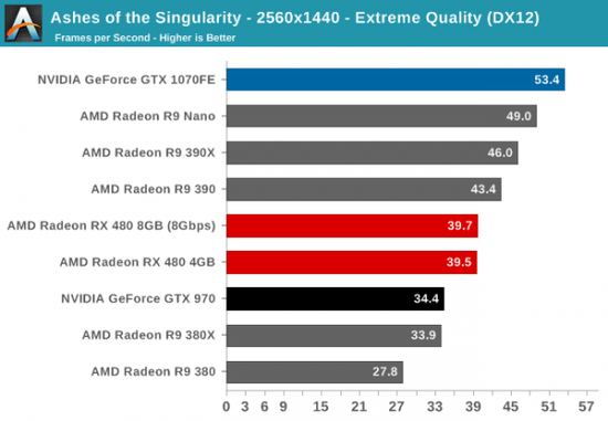 性价PK:AMD RX 480小胜新N卡GTX 1080/1070的照片 - 8