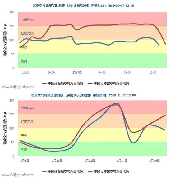 北京空气质量指数实时/历史数据-每日空气质量报告 PM2.5卷土重来图片