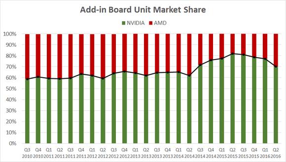 今年AMD已开始夺回自己的市场份额的照片 - 2