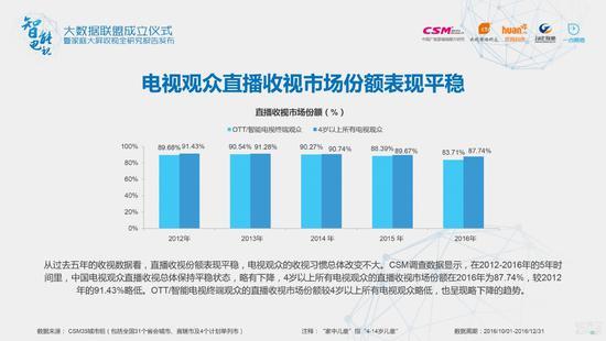 CSM调查数据显示,在2012-2016年的5年时 间里,中国电视观众直播收视总体保持平稳状态,略有下降