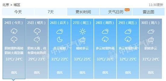 今夜起至明天,北京有强降雨。》》详细