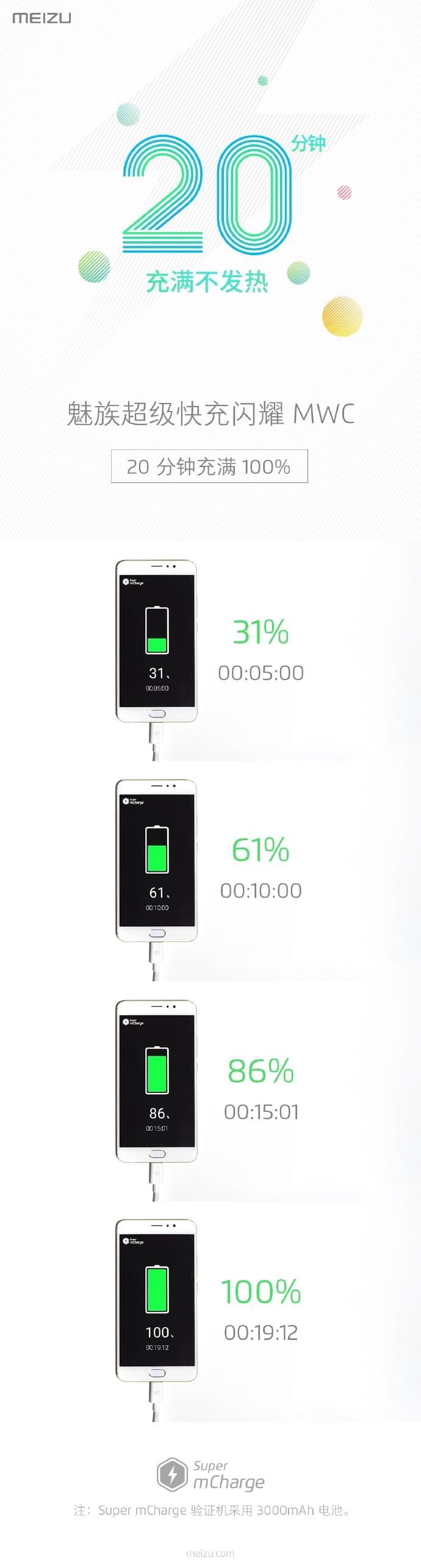 魅族超级快充发布 20分钟充满电的照片 - 6