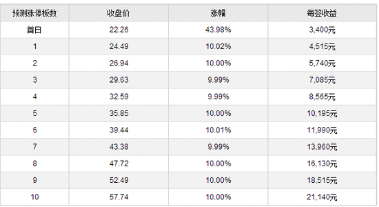新股提示:中国出版等3股上市 中大力德中签率公布