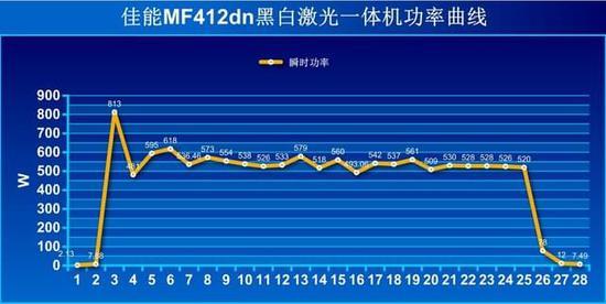 部门级应用 佳能MF412dn激光一体机评测