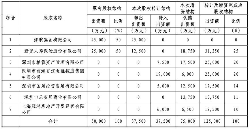 新光海航人寿股权再生变:海航集团退出 接盘者变化