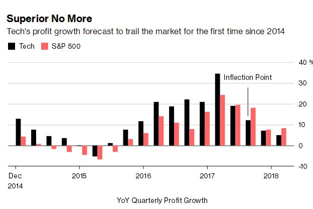 市场担忧盈利预期,科技公司市值蒸发9000亿美元