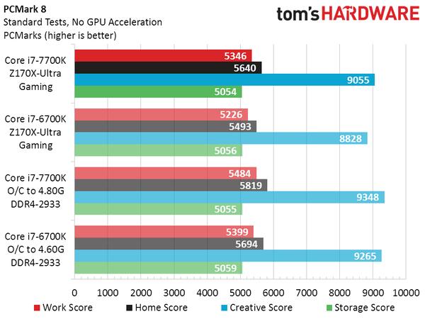 英特尔新Core i7-7700K实测:比上代略强 超频发热大的照片 - 7