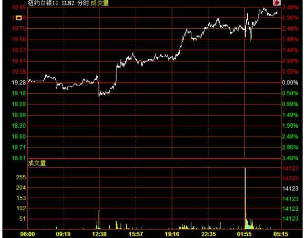 (上图为美国12月COMEX白银期货包含电子盘交易时间在内的日内走势图;图片来源:汇通财经)