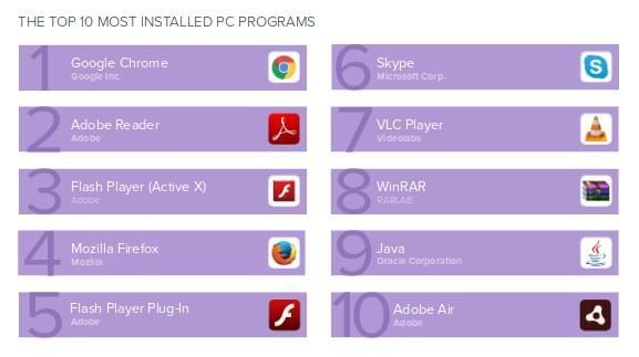 PC程序安装量排行:Chrome居首、Flash播放器和Java均上榜的照片