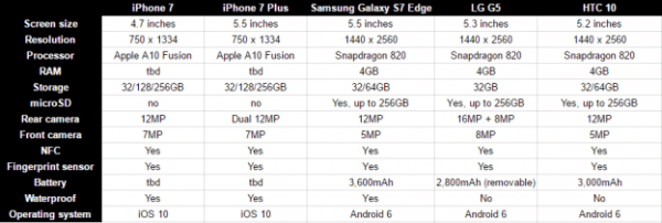 iPhone 7/7 Plus和众多Android旗舰规格参数对比的照片 - 3