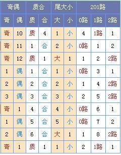 [菏泽子]双色球17107期预测(上期中蓝球)