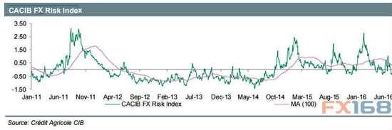 法国农贷:风险偏好或恶化 美/日将进一步走低
