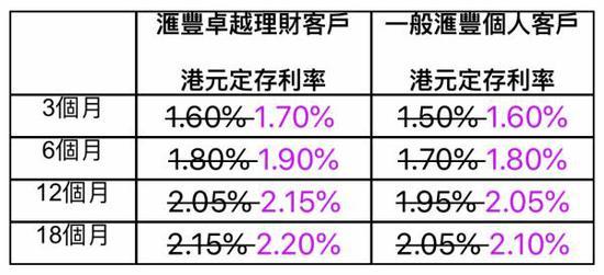 美联储加息在即 香港银行纷纷提早上调存款利率