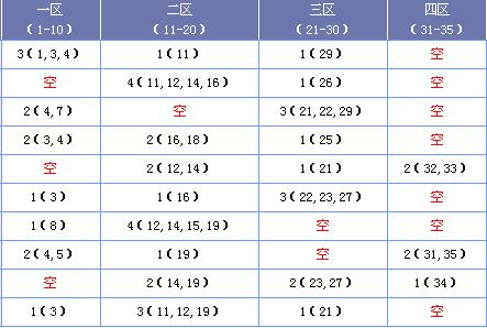 [海天]大乐透18137期区间分析(上期中2+1)
