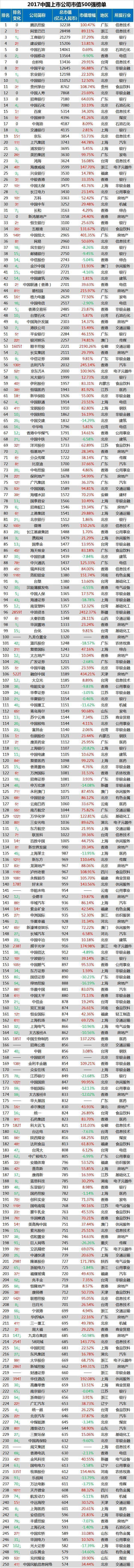 中国各地区、各行业最新龙头一览(值得收藏)