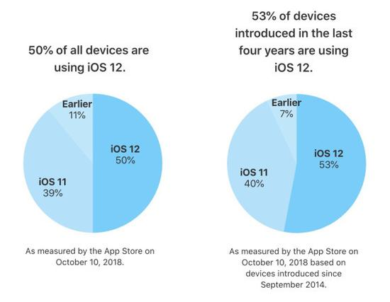 iOS 12发布仅23天后安装率达50% 普及速度超iOS 11