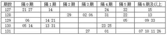 [程程]双色球17132期分析:隔0期码10 26