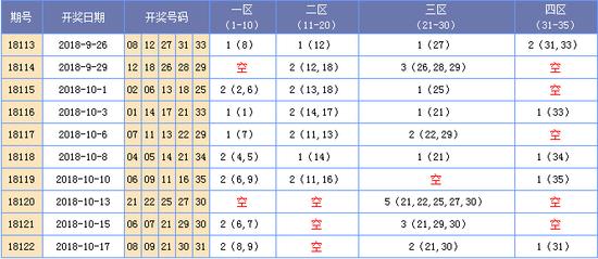 [海天]大乐透18123期区间分析:一区推荐03 07