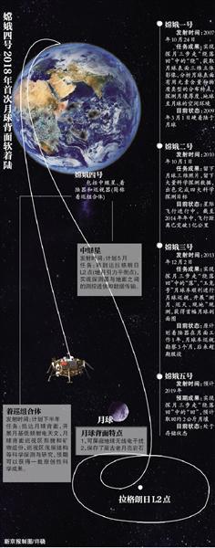 嫦娥四号中就星5月前升空 将确立地月畅通信