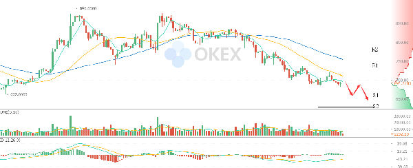 OKEx:比特币现金下跌 麦当劳纪念币遭疯抢