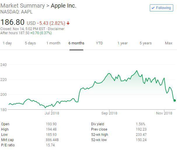 巴菲特三季度继续增持苹果