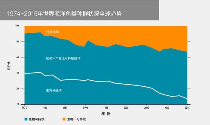 1年产86万吨大闸蟹的中国 竟吃掉全球三分之一的鱼