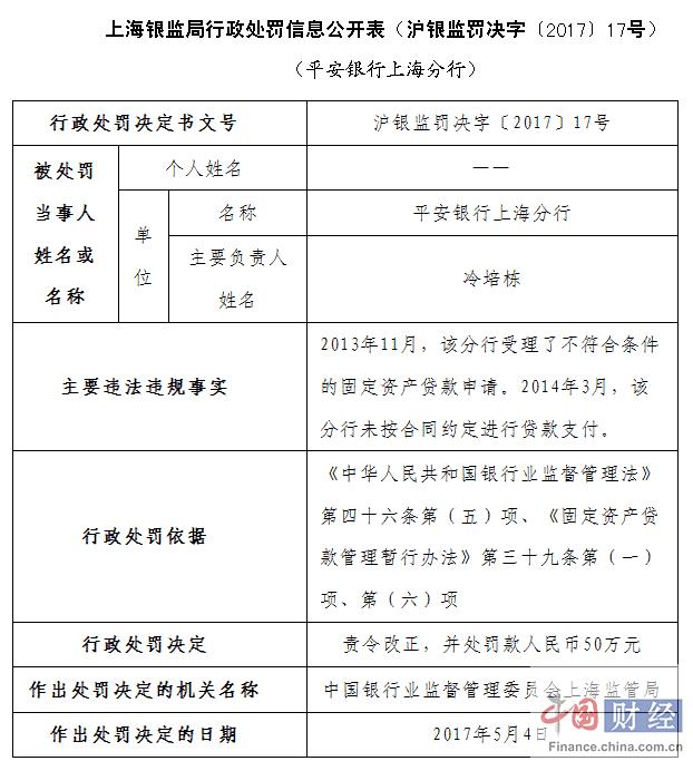 平安银行上海分行因贷款业务违规被罚50万元