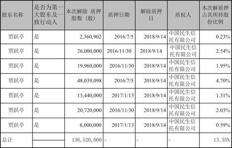 乐视网:贾跃亭所有股票质押式回购交易均已违约