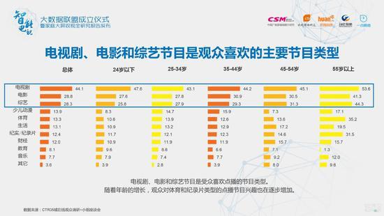 电视剧、电影和综艺节目是受众喜欢点播的节目类型。 随着年龄的增长,观众对体育和纪录片类型的点播节目兴趣也在逐步增加。