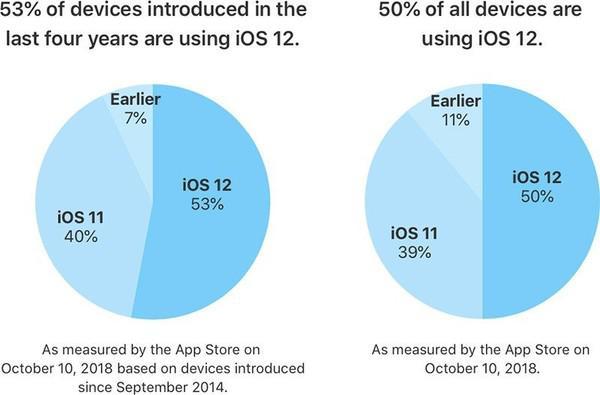 iOS 12装机量