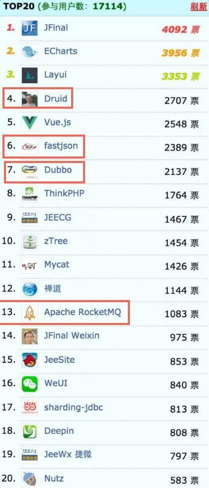 2016年最受欢迎中国开源软件TOP 20:阿里获四席的照片 - 2