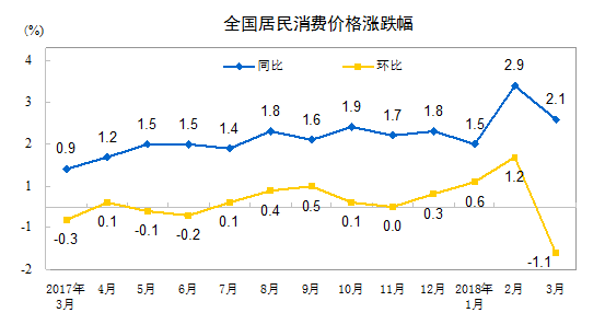 中国3月CPI同比增长2.1% 预期增长2.6%
