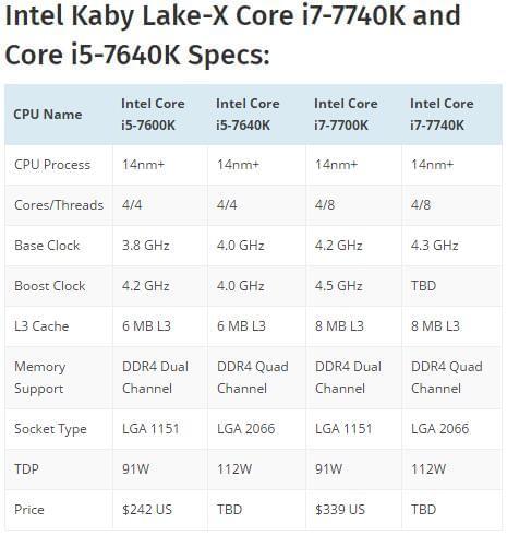 英特尔准备推出 Kaby Lake-X 酷睿 i7-7740K 与 i5-7640K的照片 - 3