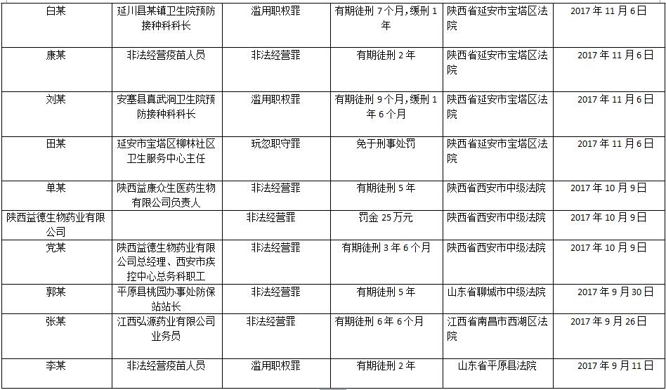 山东问题疫苗系列案:陕鲁赣三地近3个月10案宣判