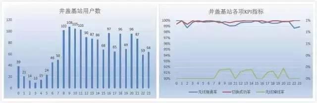 中国移动首发:一次完整的井盖基站建设全过程的照片 - 20