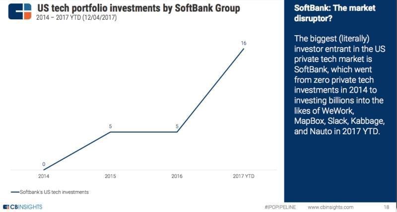 筹集了千亿美元基金,软银2017年改变风险投资业