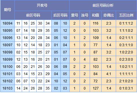 [云狂]大乐透18104期分析推荐预测:凤尾27 34